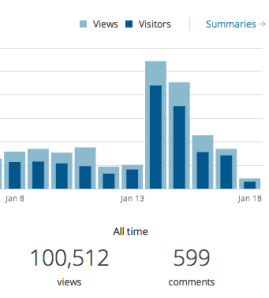 ETechLib Blog Views January 18, 2013