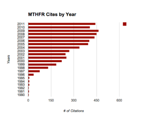 MTHFR Cites by Year