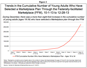 Figure 2: Trends in the Number of Youth Who Have Selected an Obamacare Plan