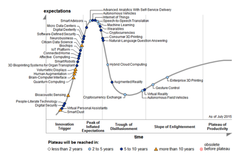 Gartner Emerging Tech Hype Cycle 2015