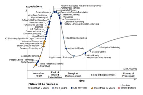Gartner Emerging Tech Hype Cycle 2015